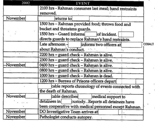 cia-timeline-of-the-day-gul-rahman-was-murdered-at-a-cia-black-site-prison